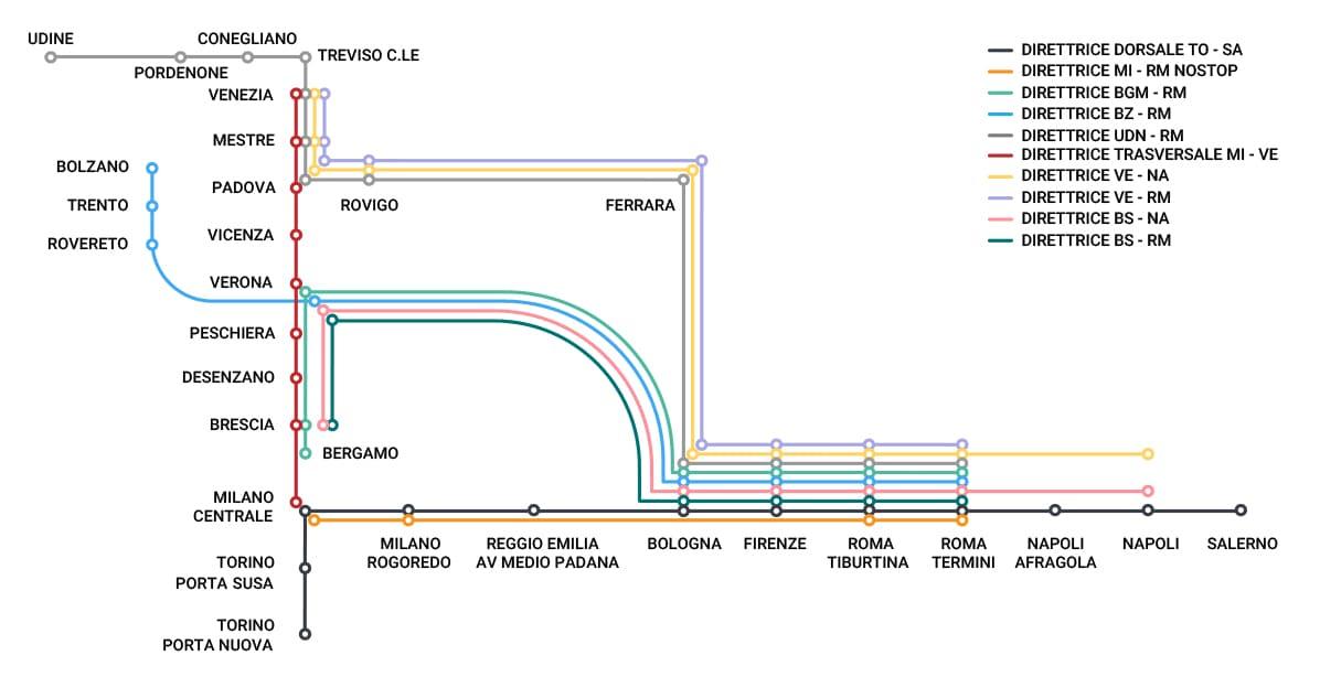 Italo-network